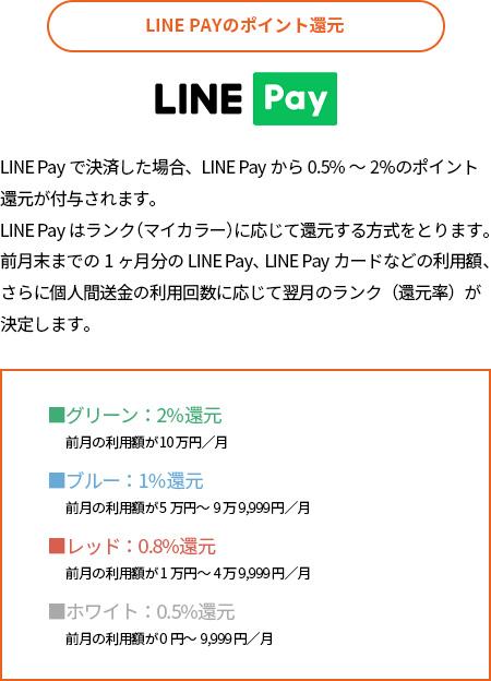 LINE PAYのポイント還元