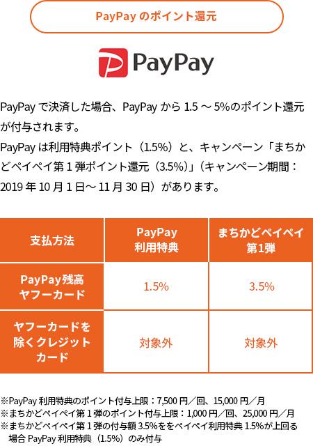 PayPayのポイント還元