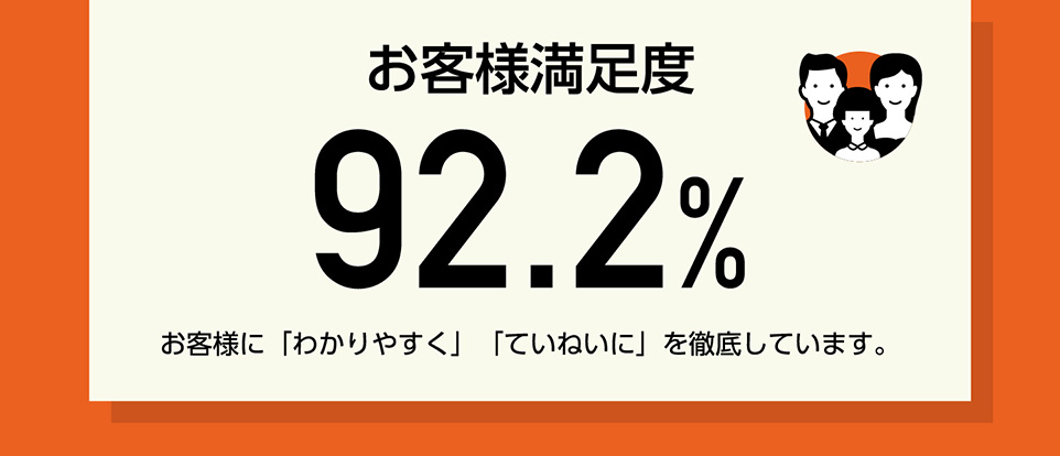 お客様満足度92.2%