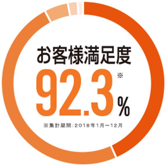 お客様満足度 92.2%