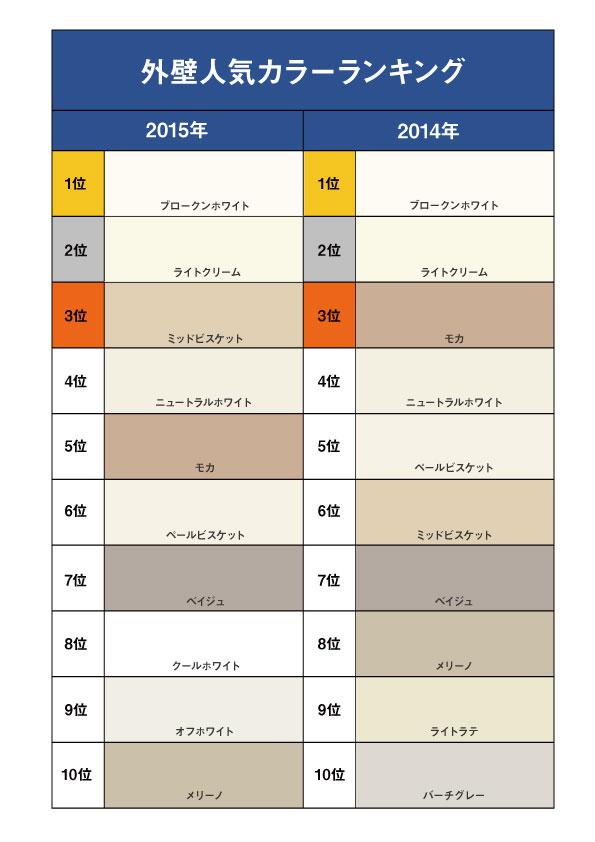 2015年外壁人気色