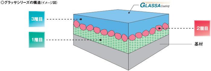 コロニアル塗膜説明(ケイミューHPキレイ長持ちより)